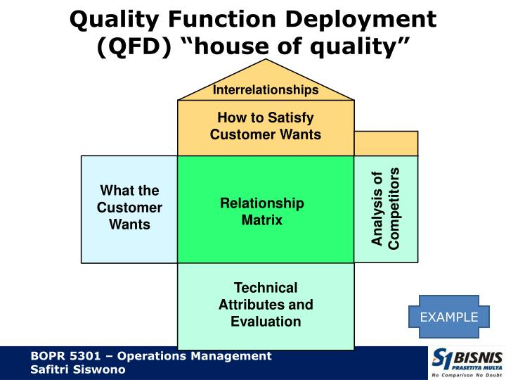 functional quality Quality function deployment (qfd) is a method developed in japan beginning in 1966 to help transform the voice of the customer into engineering characteristics for a product.