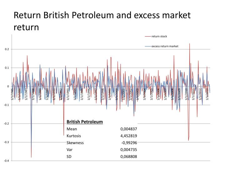 financial analysis british petroleum bp till 2006 British petroleum foundation also provides financial support to natural disaster areas in cooperation with local bp businesses, it contributed $125,000 to provide food and health services to those affected by floods in 2015.