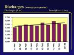 discharges average per quarter discharges bars trend black line