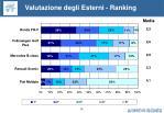 valutazione degli esterni ranking