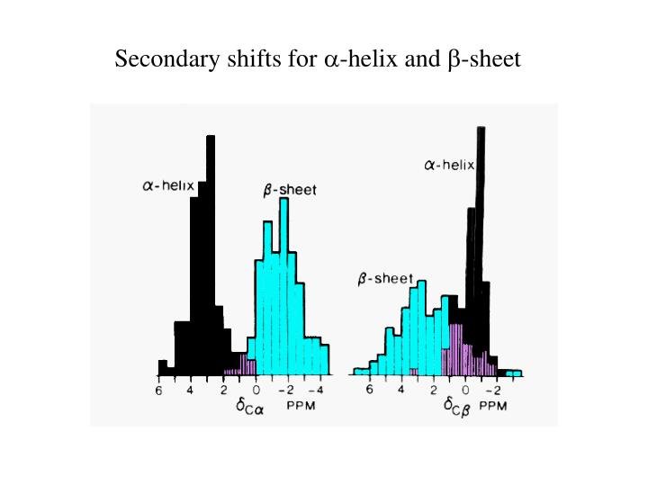 Secondary shifts for