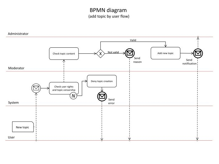 Ppt bpmn diagram add topic by user flow powerpoint presentation bpmn diagram ccuart Image collections