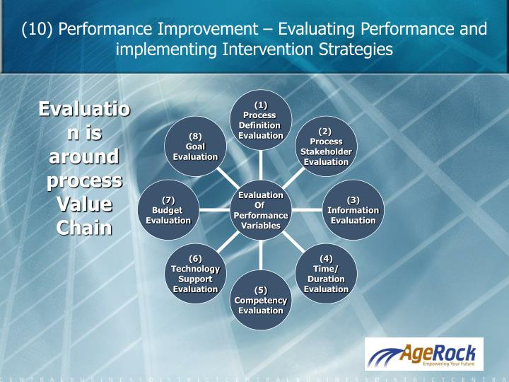 (10) Performance Improvement – Evaluating Performance and implementing Intervention Strategies