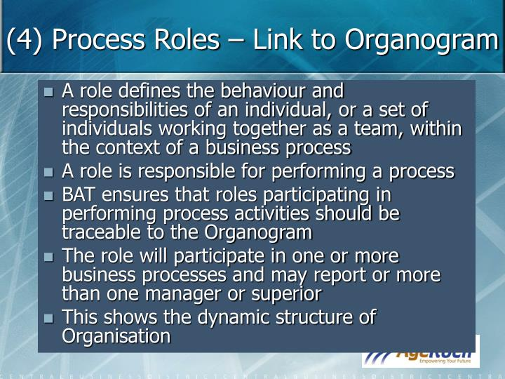 (4) Process Roles – Link to Organogram