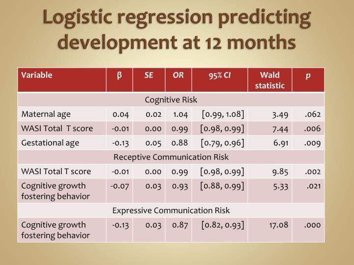 Logistic regression predicting development at 12 months