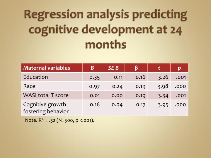 Regression analysis predicting cognitive development at 24 months