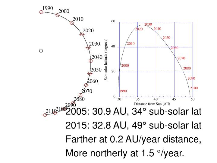 2005: 30.9 AU, 34° sub-solar lat