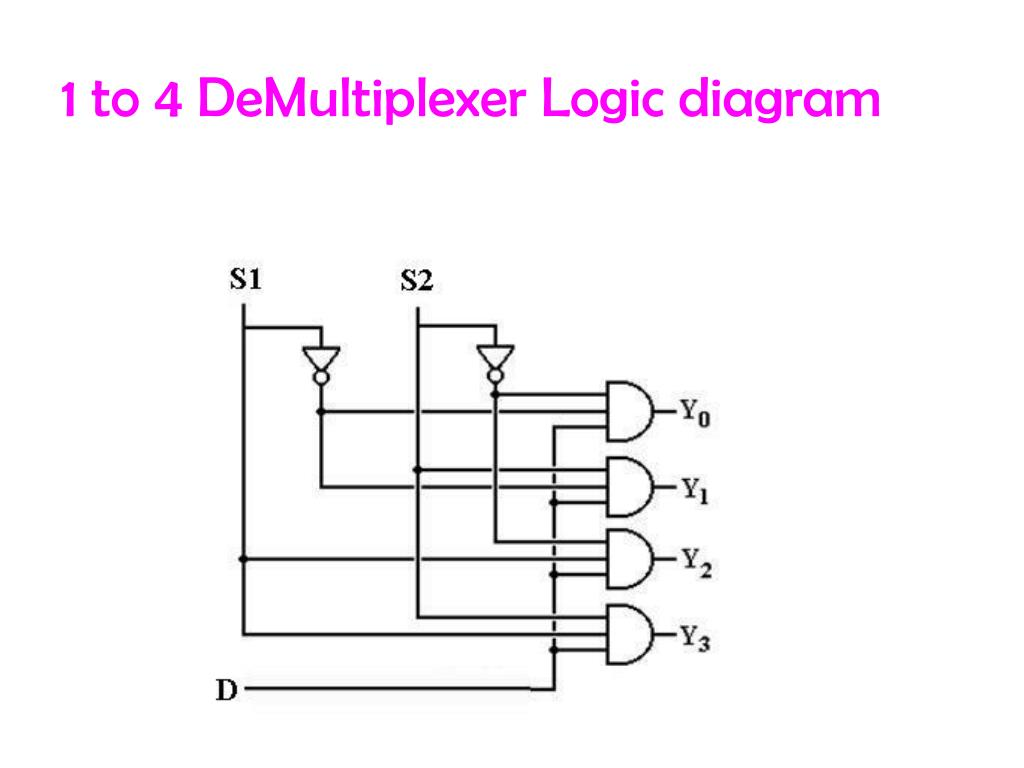 Ppt - Multiplexer And Demultiplexer Powerpoint Presentation  Free Download