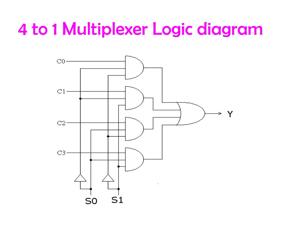 PPT - Multiplexer and DeMultiplexer PowerPoint ...