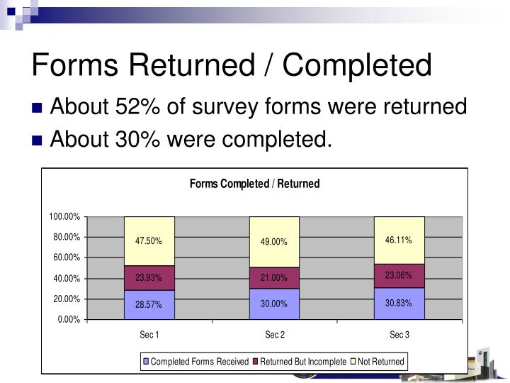 Forms returned completed
