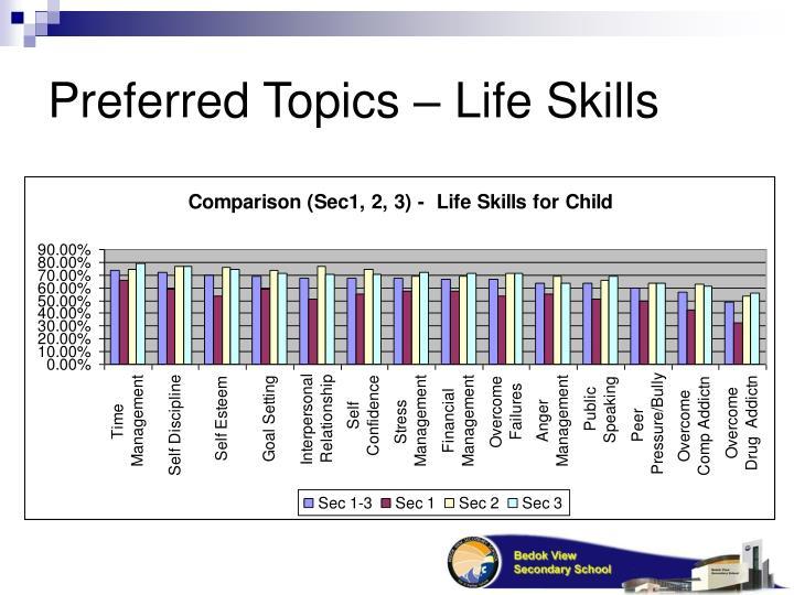 Preferred Topics – Life Skills