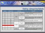 rating categories labels