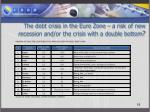 the debt crisis in the euro zone a risk of new recession and or the crisis with a double bottom1