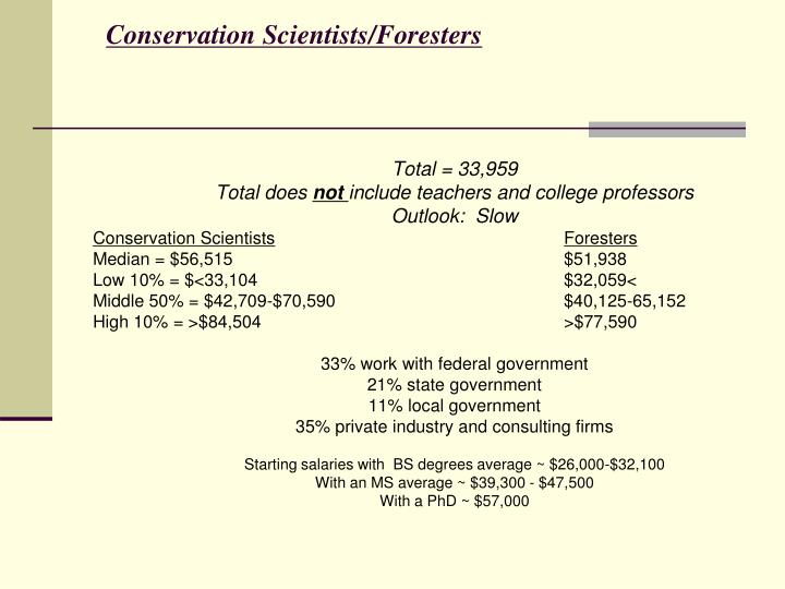 Conservation Scientists/Foresters