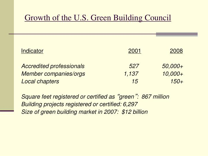 Growth of the U.S. Green Building Council