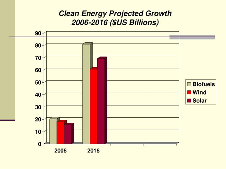 Clean Energy Projected Growth