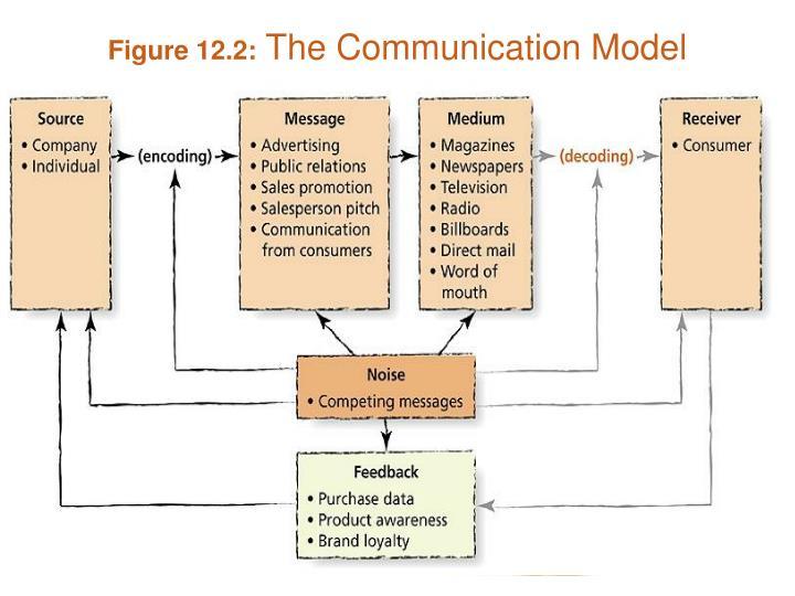Figure 12.2:
