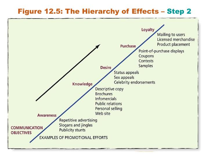 Figure 12.5: The Hierarchy of Effects –