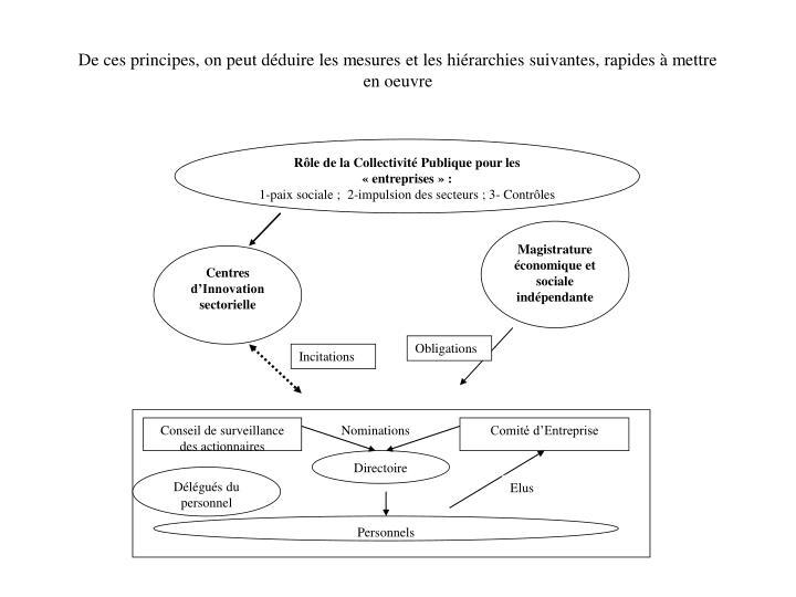 Rôle de la Collectivité Publique pour les «entreprises»: