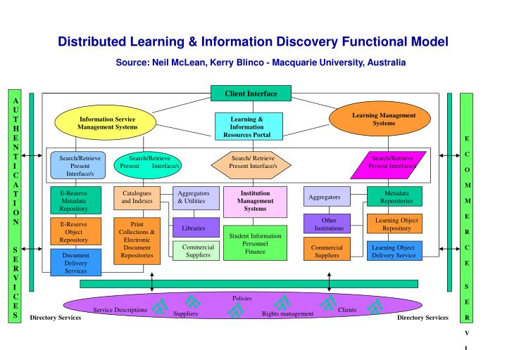 Distributed Learning & Information Discovery Functional Model