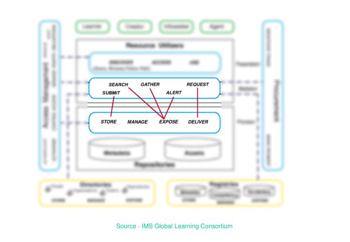 Source - IMS Global Learning Consortium