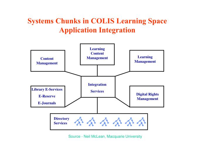 Systems Chunks in COLIS Learning Space Application Integration