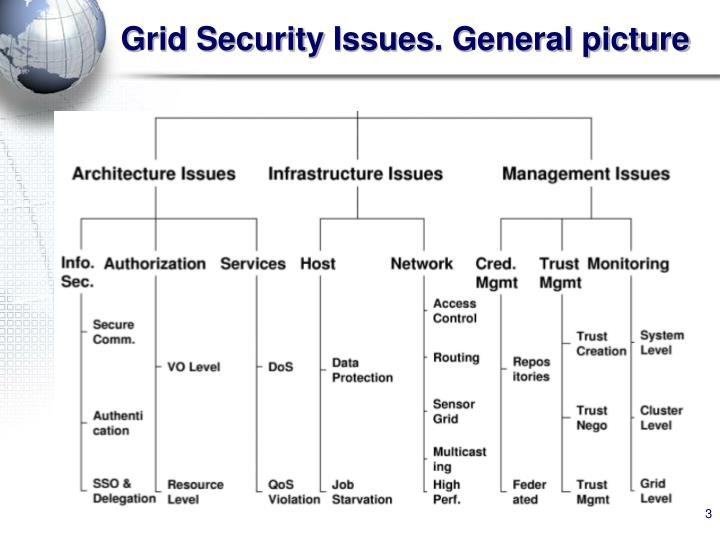 Grid security issues general picture