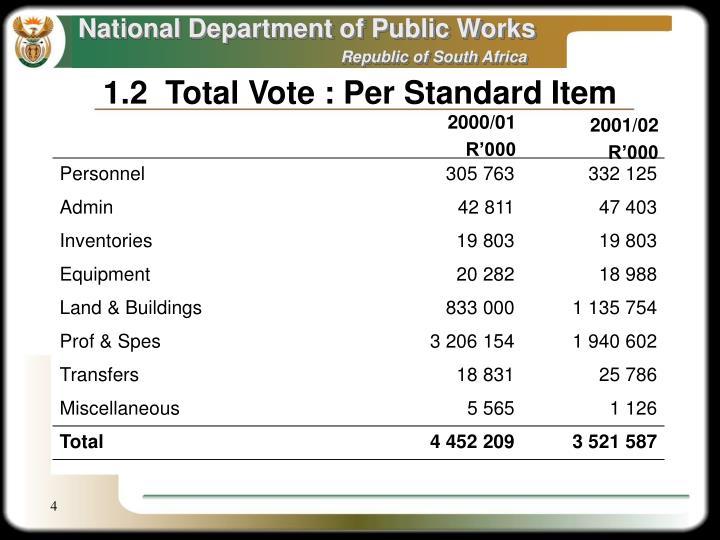 1.2  Total Vote : Per Standard Item