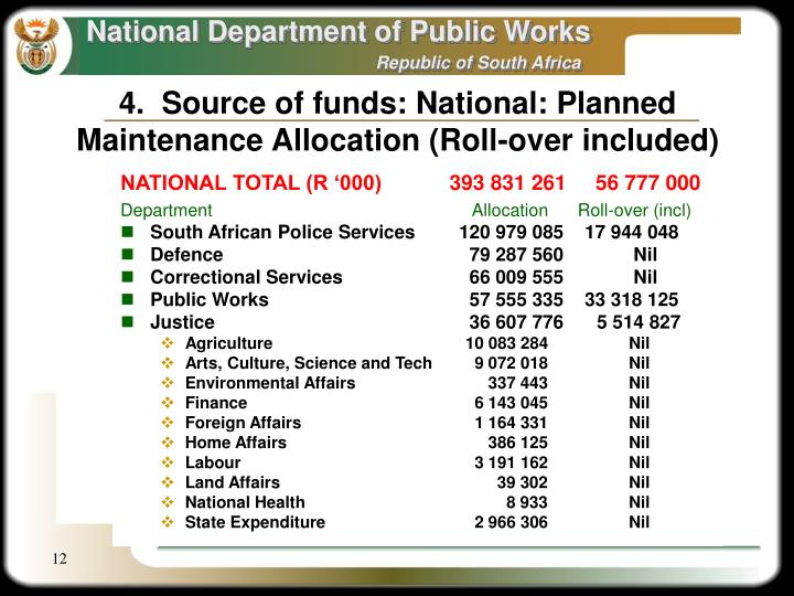 4.  Source of funds: National: Planned Maintenance Allocation (Roll-over included)