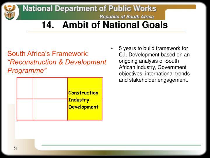 14.Ambit of National Goals