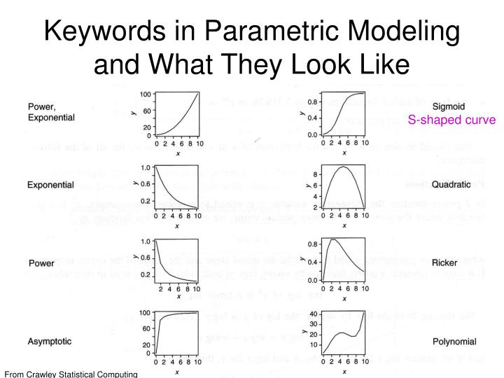 Keywords in Parametric Modeling and What They Look Like