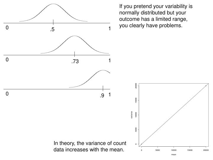 If you pretend your variability is normally distributed but your outcome has a limited range, you clearly have problems.