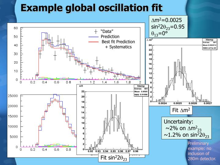 Example global oscillation fit