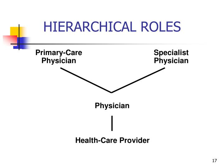 HIERARCHICAL ROLES