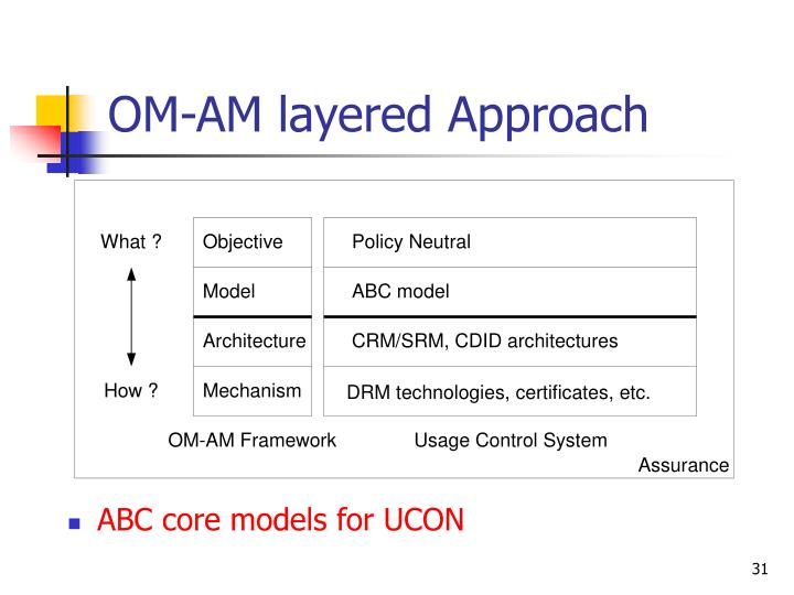 OM-AM layered Approach