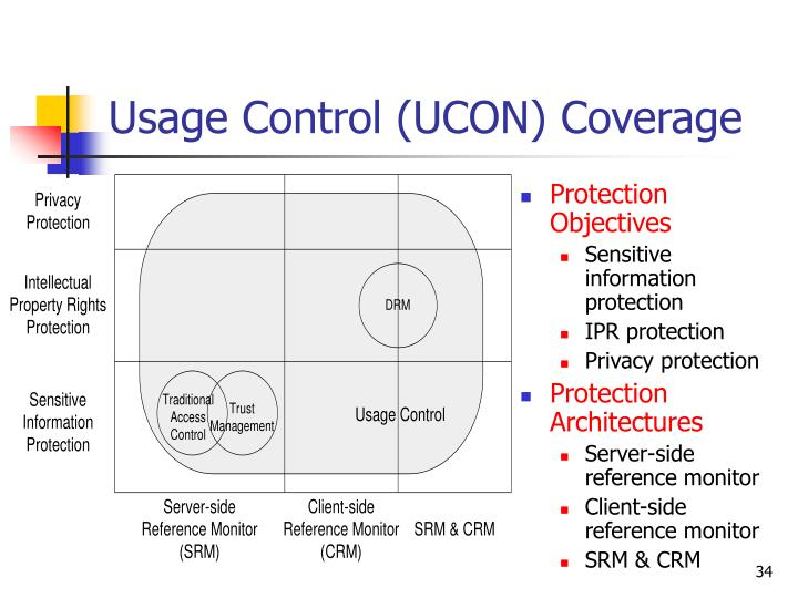 Usage Control (UCON) Coverage