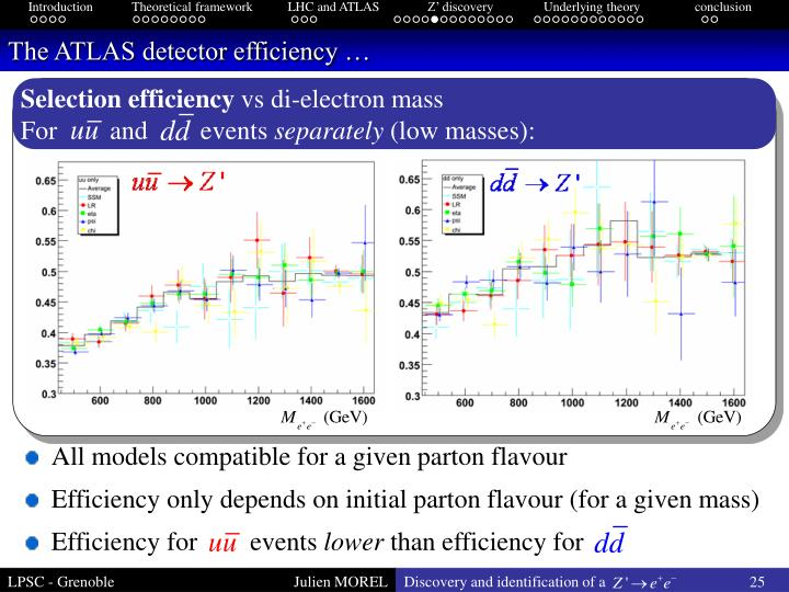 The ATLAS detector efficiency …