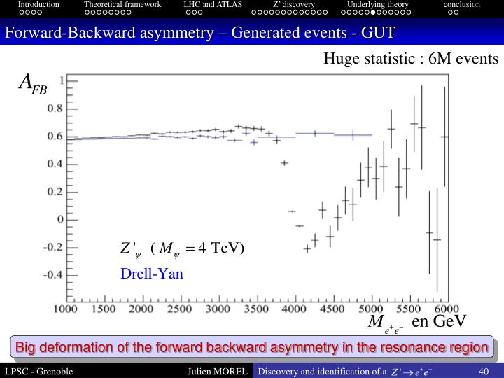 Forward-Backward asymmetry – Generated events - GUT