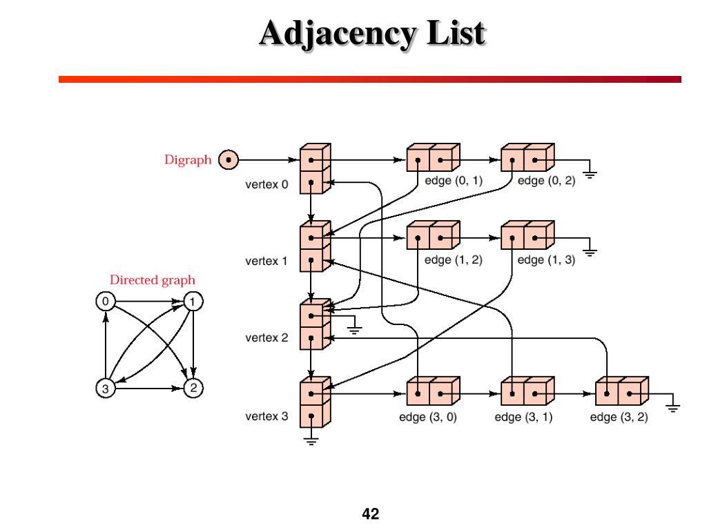 PPT - Elementary Graph Algorithms PowerPoint Presentation