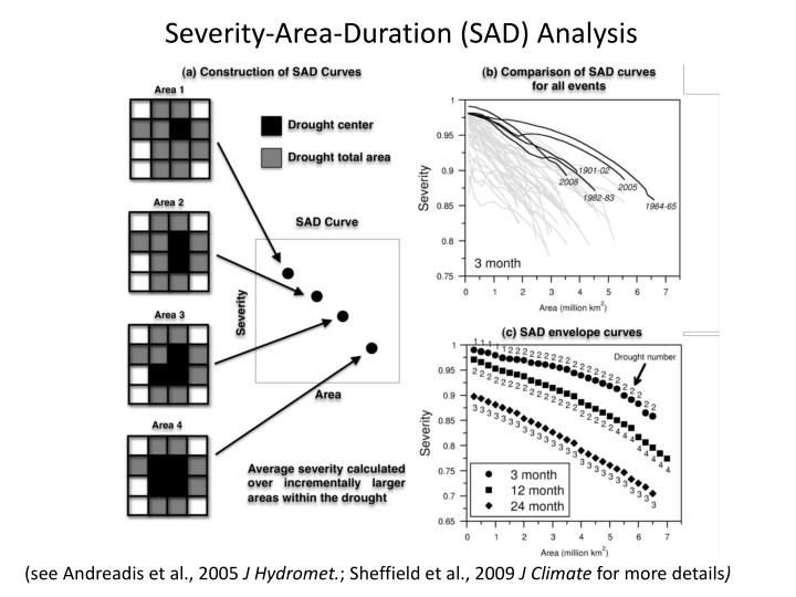 Severity-Area-Duration (SAD) Analysis