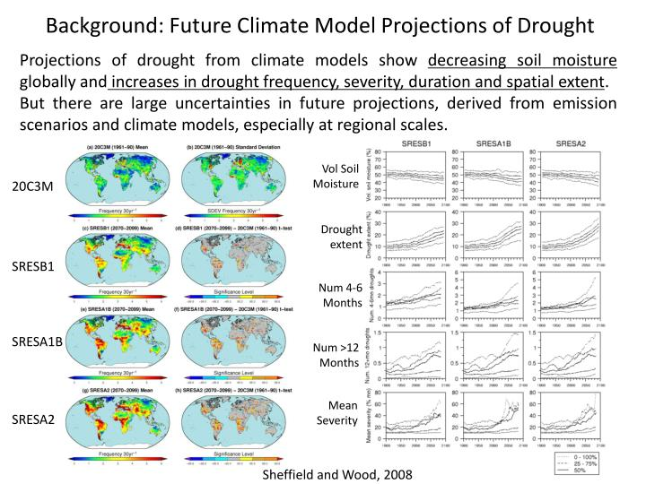 Background: Future Climate Model Projections of Drought