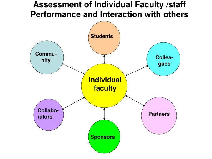 Assessment of Individual Faculty /staff Performance and Interaction with others