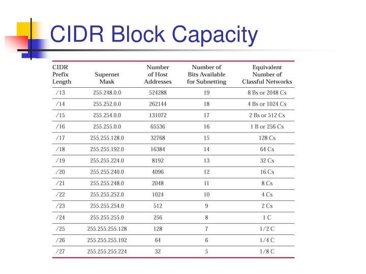 CIDR Block Capacity