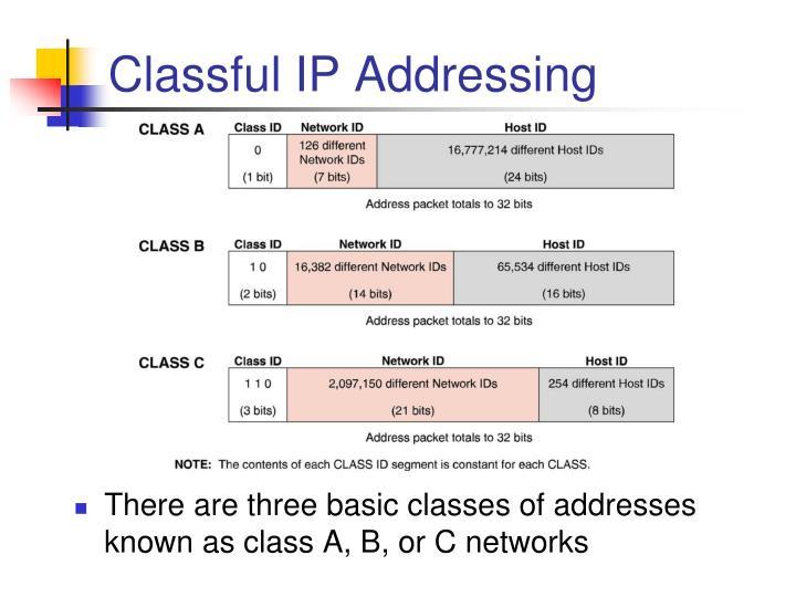 Classful ip addressing