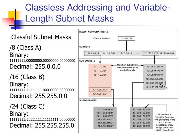Classless Addressing and Variable-Length Subnet Masks