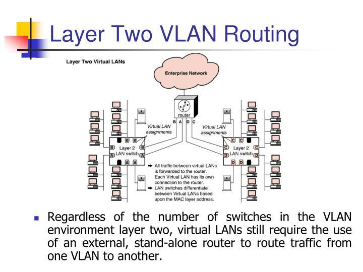 Layer Two VLAN Routing