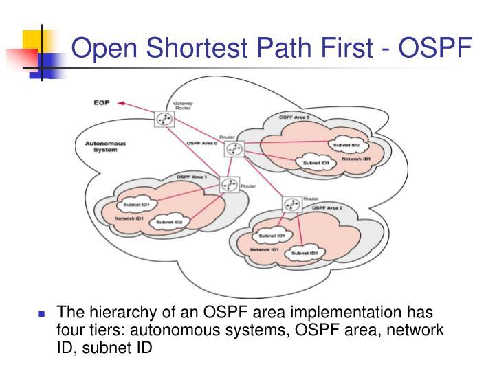 Open Shortest Path First - OSPF