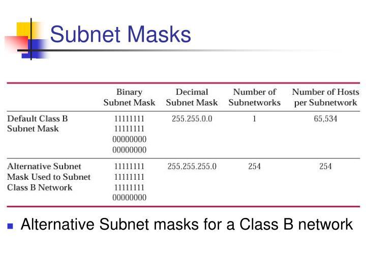 Subnet Masks