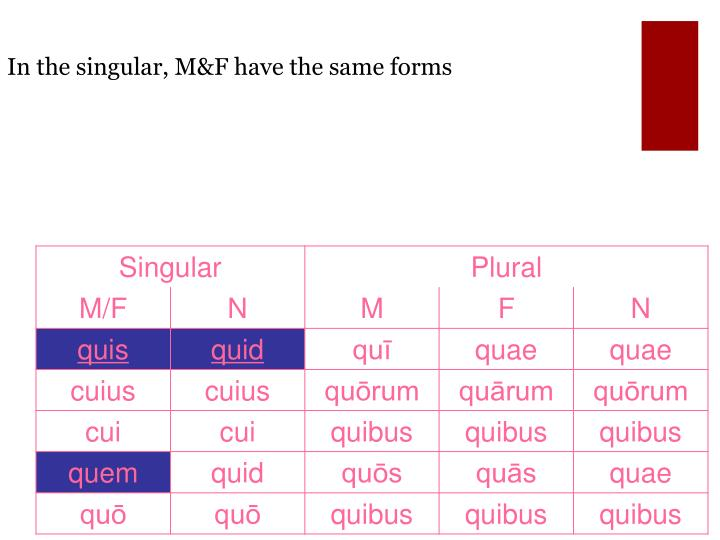 In the singular, M&F have the same forms