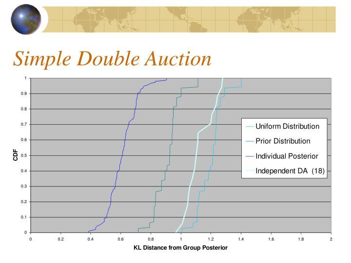 Simple Double Auction